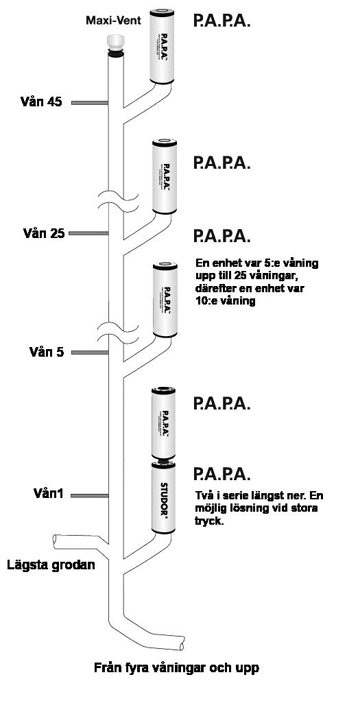 Exempel på Installation PAPA